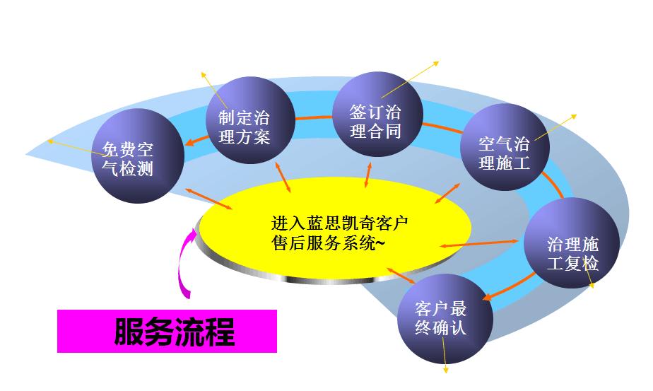 流程.png